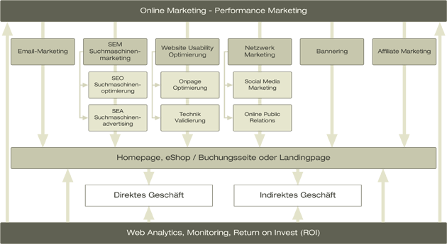 Bereiche im Online Marketing